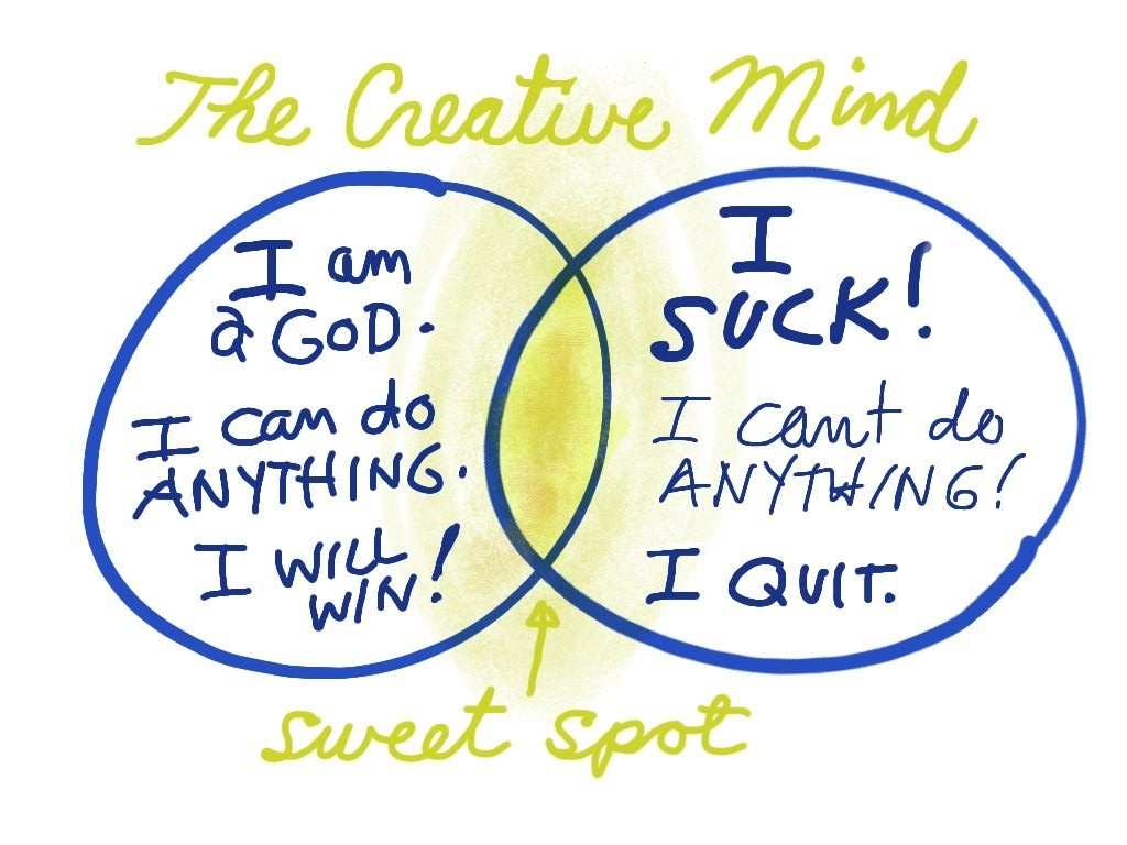 Creative Mind diagram